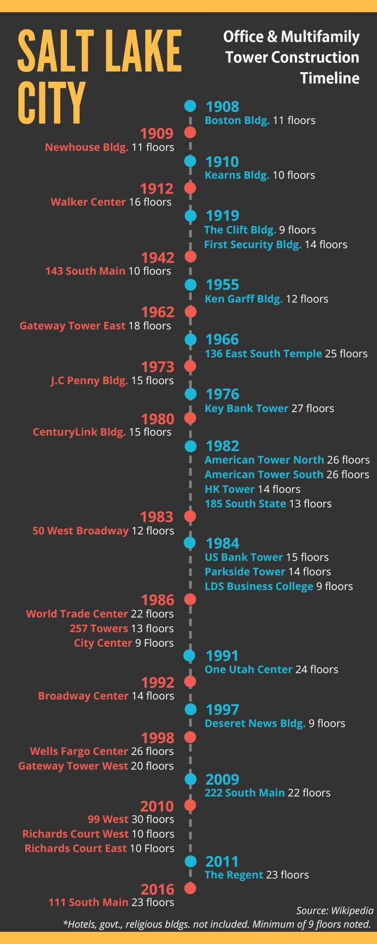 Salt Lake City, Office Multifamily Tower Construction Timeline