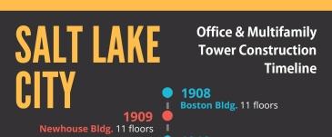 Salt Lake City Office Multifamily Tower Construction Timeline